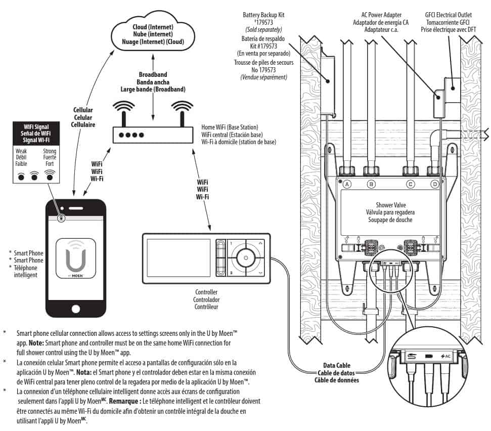 This diagram explains the basic installation of the U by Moen Digital Smart Shower System